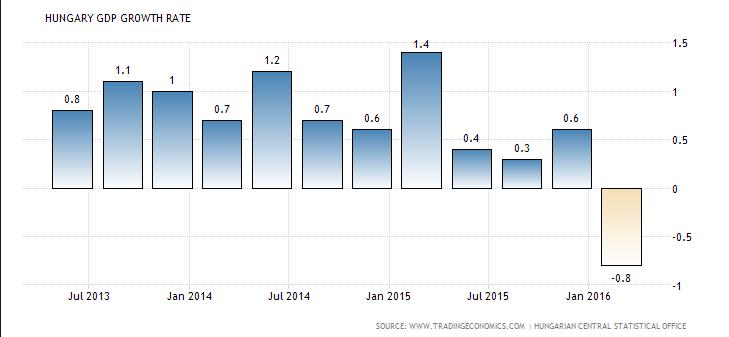 Forrás: tradingeconomics.com