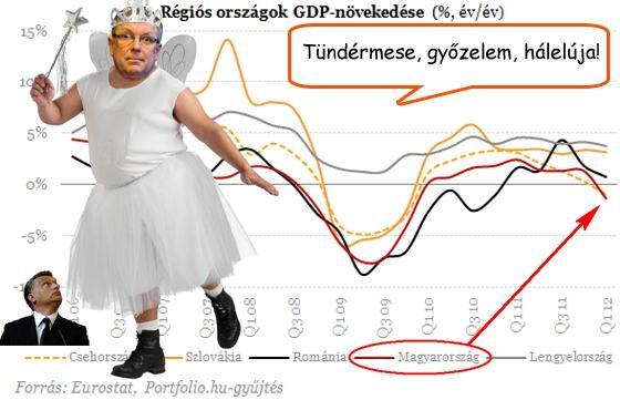 A blöff nagymestere, Matolcsy György még mindig jegybankelnök (Forrás: orszagmentes2 / tumblr.com)