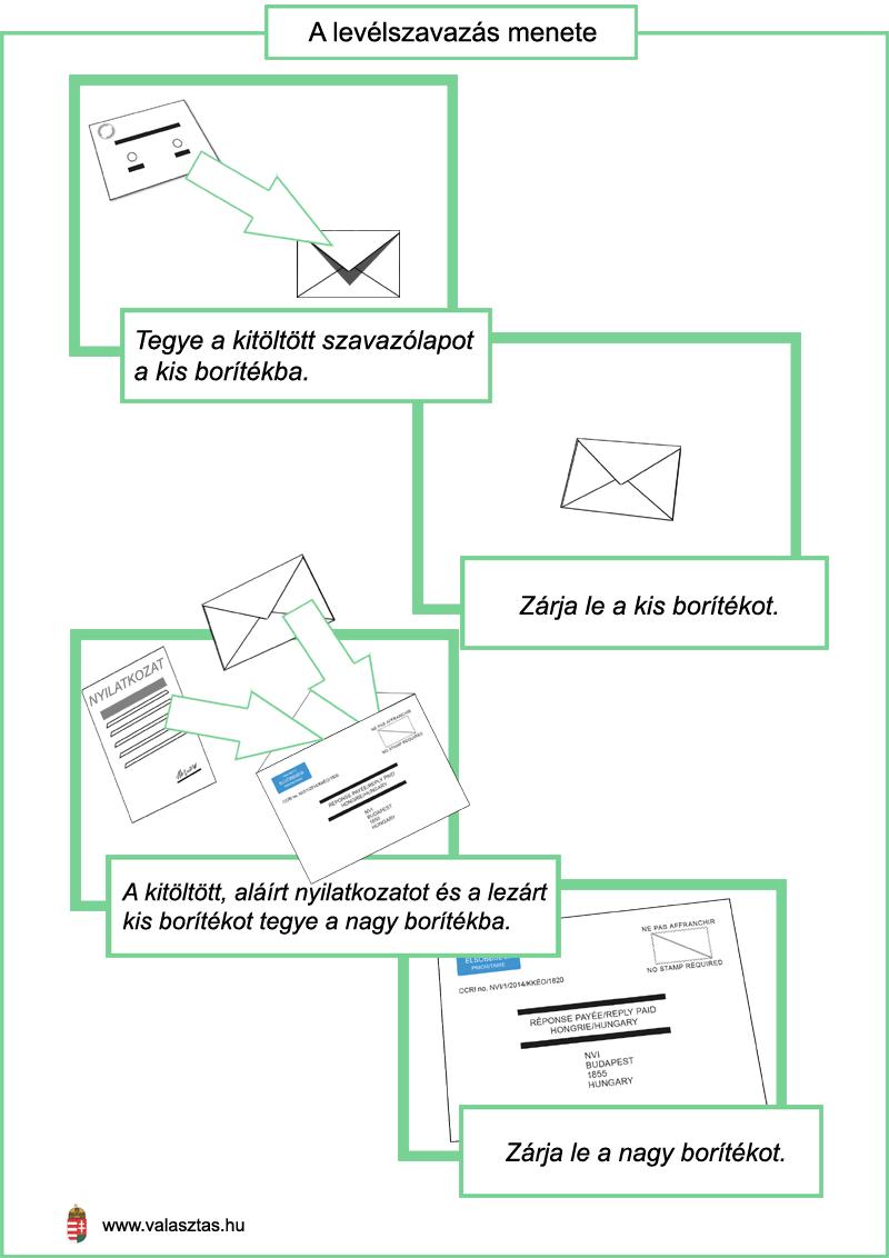 Levelszavazas_menete