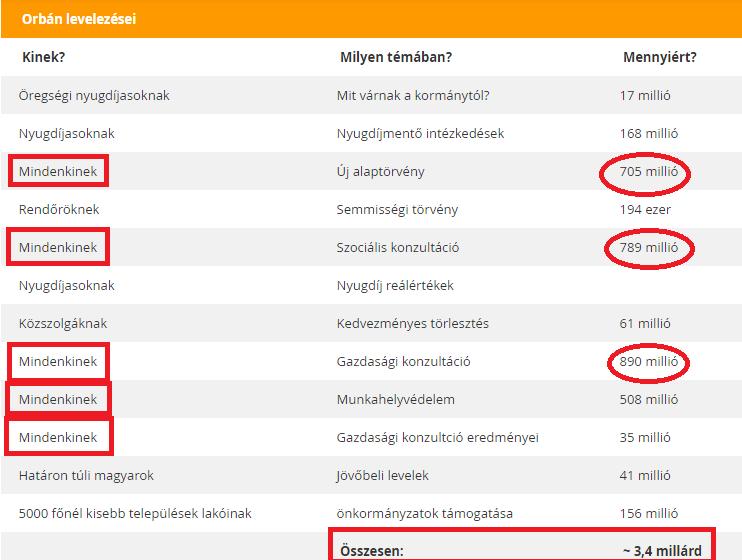 2013 közepéig ennyit levelezett el Orbán, akkor nem tűnt drágának a Magyar Posta szolgáltatása (Forrás: Index)
