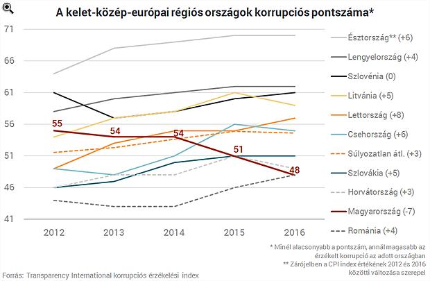 Egyetlen látványos ábrán Magyarország korrupciós lecsúszása