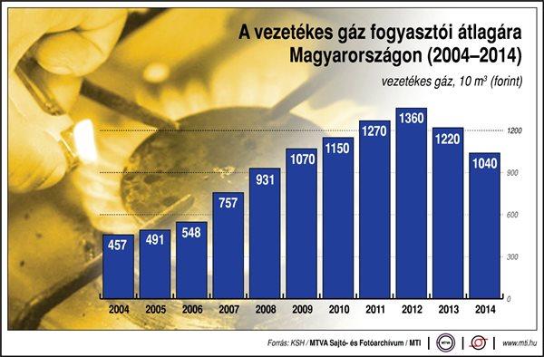 gazar-2004-2014