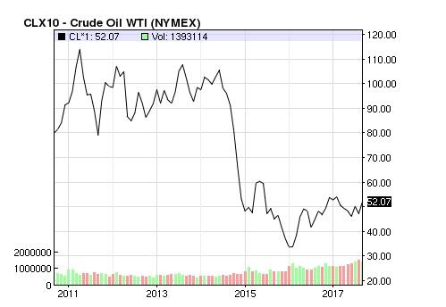 Az olaj hordónkénti árának alakulása.