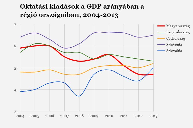 Forrás: 444.hu/EUROSTAT
