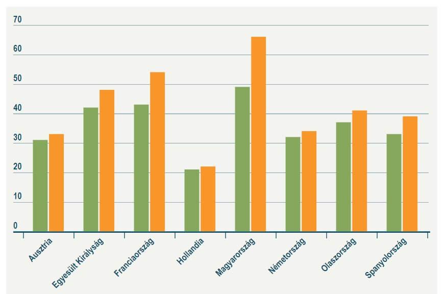 Szavazatok és mandátumok aránya (via Euronews)