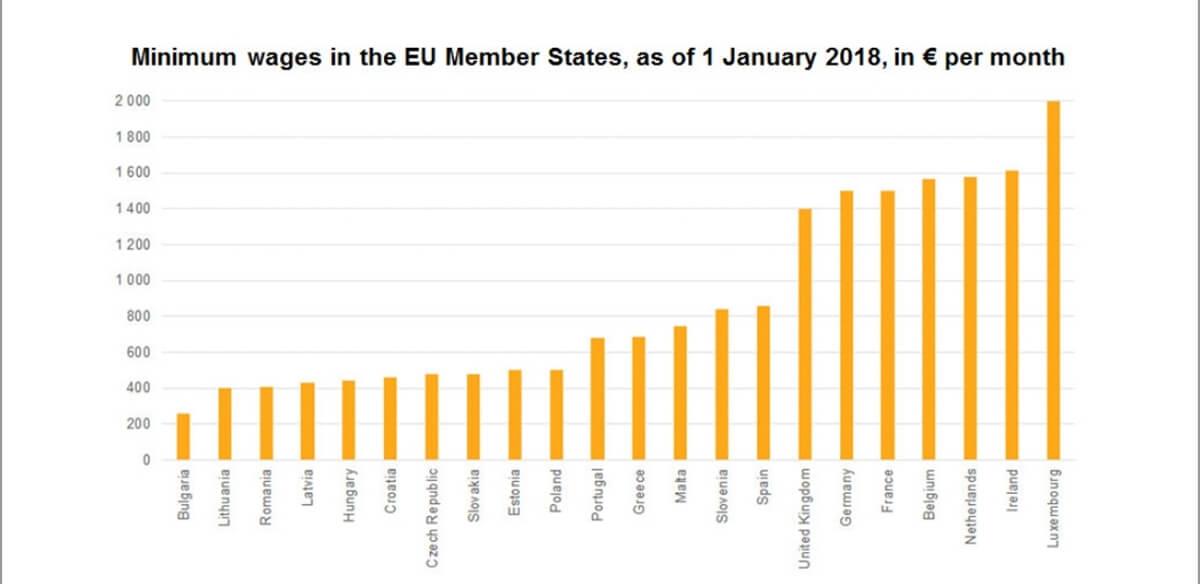 Átlagbérek az EU-ban